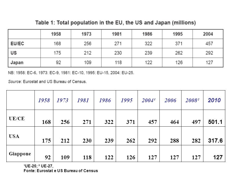 195819731981198619952004¹20062008² 2010 UE/CE 168256271322371457464497 501.1 USA 175212230239262292288282 317.6 Giappone 92109118122126127 ¹UE-25; ² UE-27, Fonte: Eurostat e US Bureau of Census