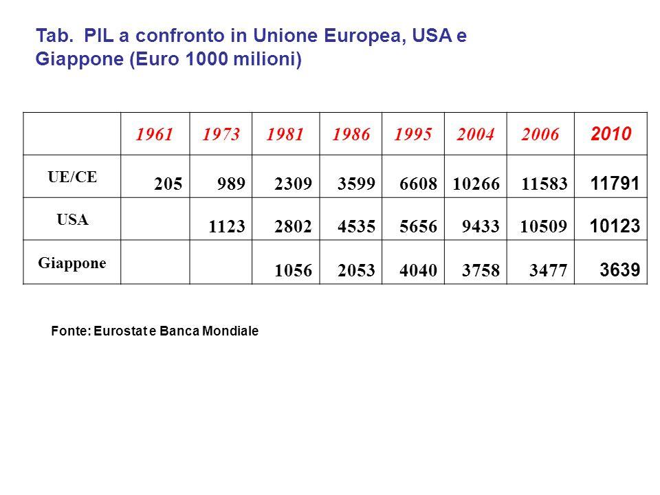Tab. PIL a confronto in Unione Europea, USA e Giappone (Euro 1000 milioni) 1961197319811986199520042006 2010 UE/CE 2059892309359966081026611583 11791