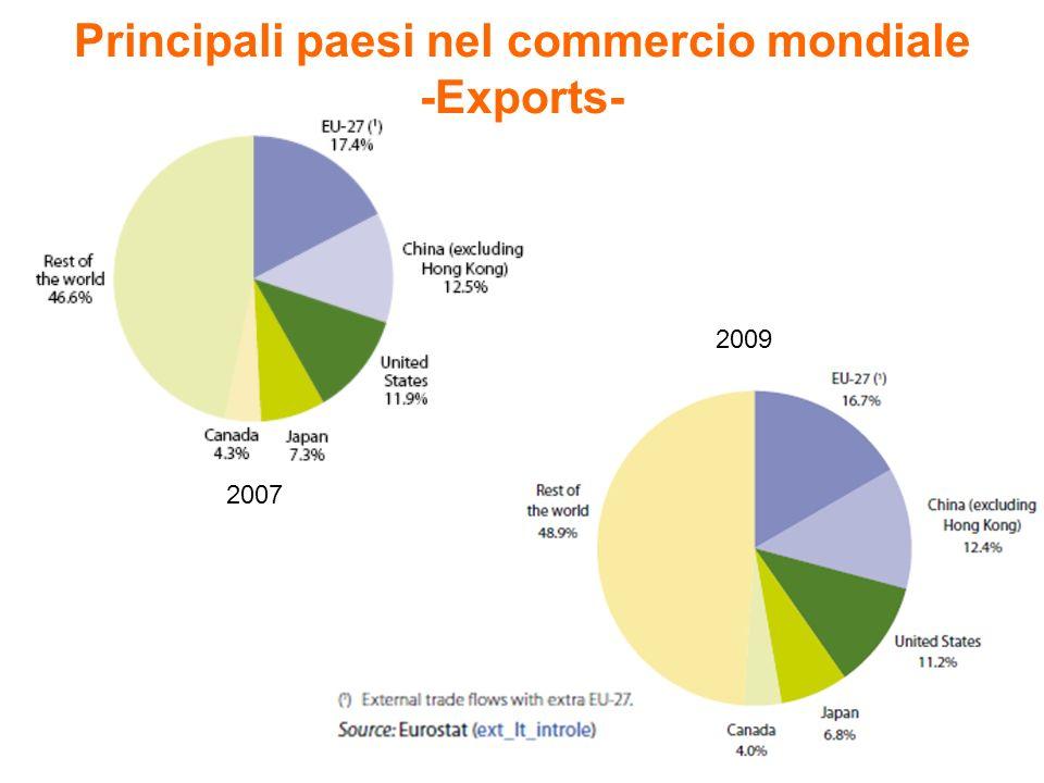 Principali paesi nel commercio mondiale -Exports- 2007 2009