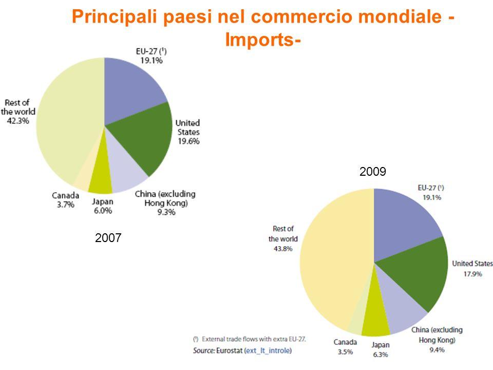 Principali paesi nel commercio mondiale - Imports- 2007 2009
