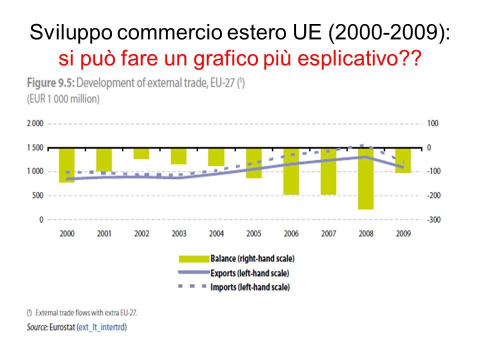Sviluppo commercio estero UE (2000-2009): si può fare un grafico più esplicativo??