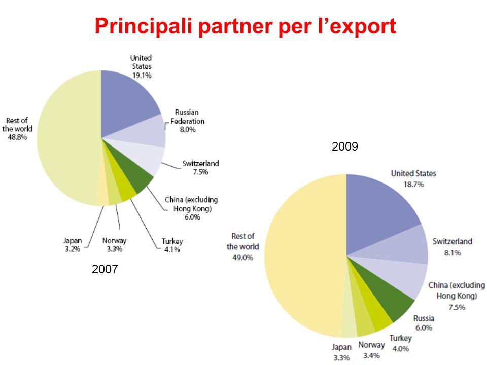 Principali partner per lexport 2007 2009