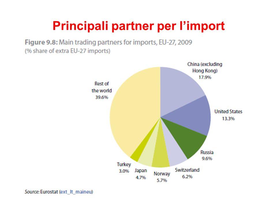 Principali partner per limport