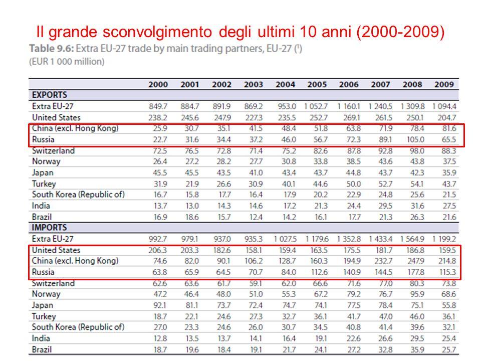 Il grande sconvolgimento degli ultimi 10 anni (2000-2009)