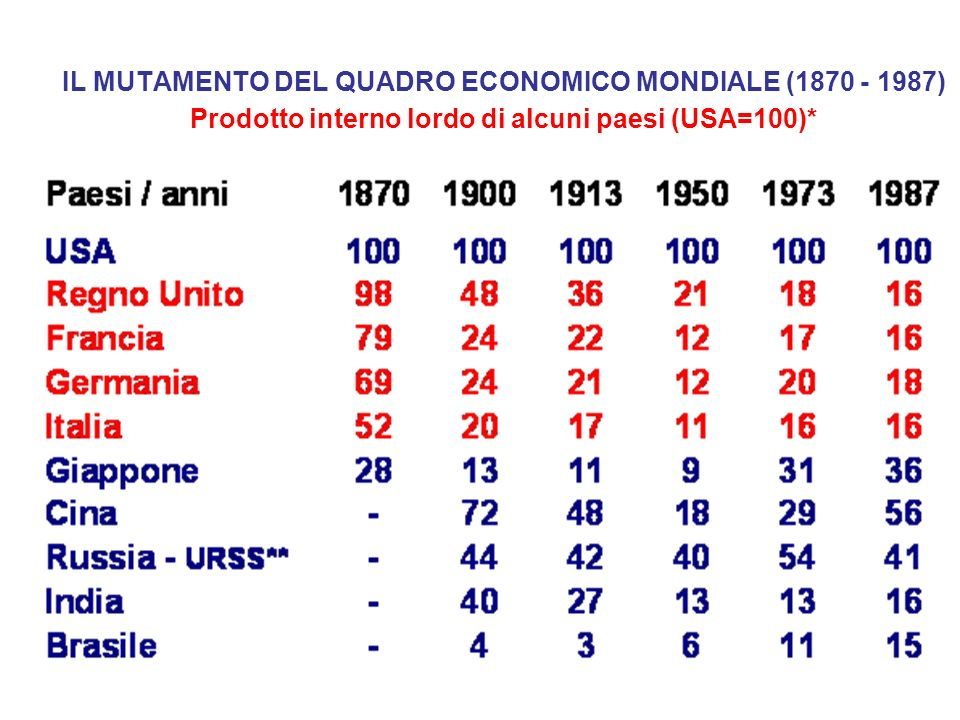 IL MUTAMENTO DEL QUADRO ECONOMICO MONDIALE (1870 - 1987) Prodotto interno lordo di alcuni paesi (USA=100)*