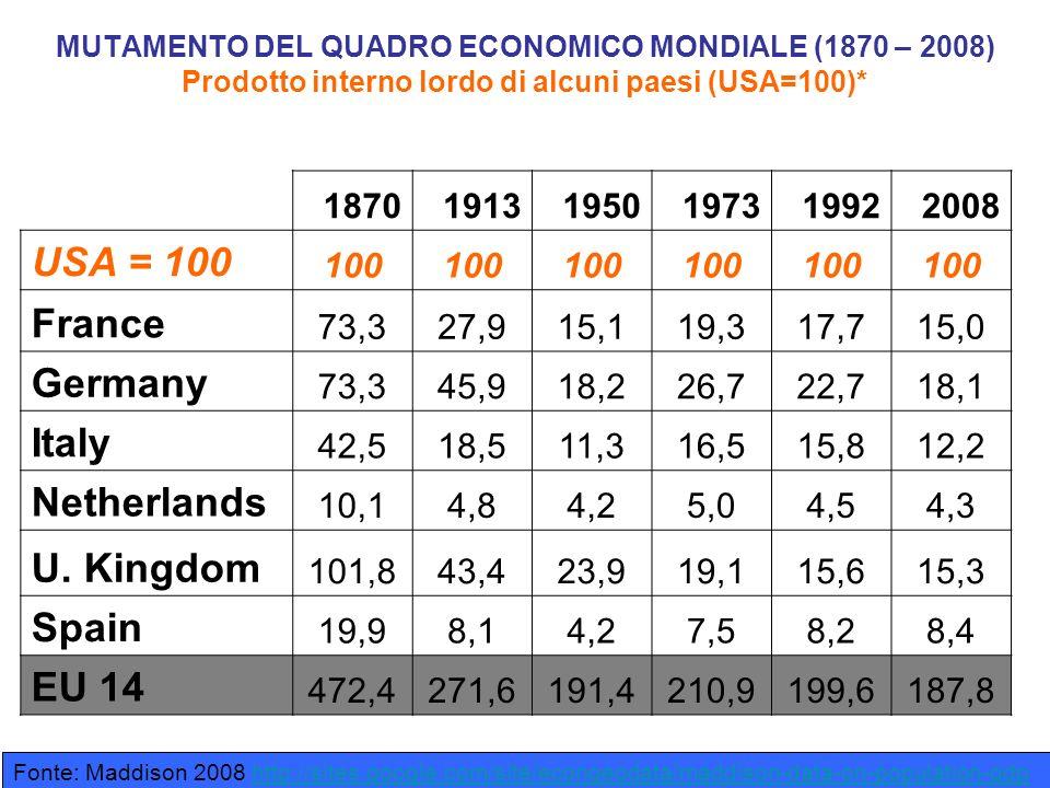 MUTAMENTO DEL QUADRO ECONOMICO MONDIALE (1870 – 2008) Prodotto interno lordo di alcuni paesi (USA=100)* 187019131950197319922008 USA = 100 100 France 73,327,915,119,317,715,0 Germany 73,345,918,226,722,718,1 Italy 42,518,511,316,515,812,2 Netherlands 10,14,84,25,04,54,3 U.