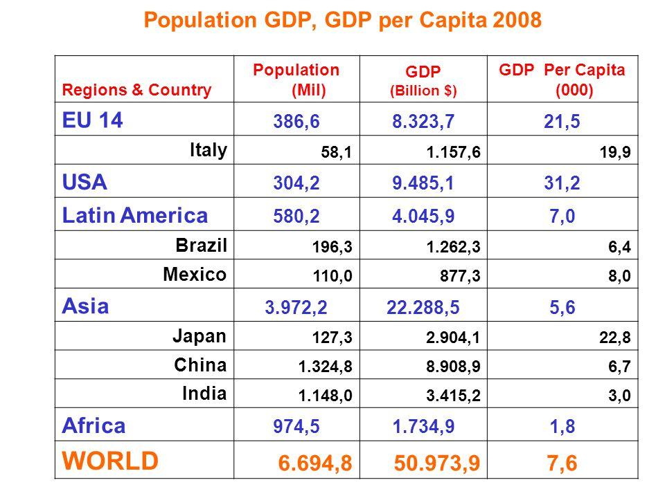 TABLEAU 7.- Stock des investissements directs à l éntrager en % du PIB (valeurs courantes) Pays devéloppés occidentaux États - UnisEurope occidentaleJapon 191314,0-19,0 5,0-7,0 20,0-22,01,0-3,0 193813,0-15,0 8,0-9,0 14,0-17,00,5-2,0 19606,9 6,2 10,41,1 19716,4 7,5 6,91,9 19806,3 8,1 6,41,9 19857,5 6,2 10,33,3 19909,5 7,7 12,16,9 1996 a 12,9 10,8 17,67,2 a Chiffres préliminaires P.