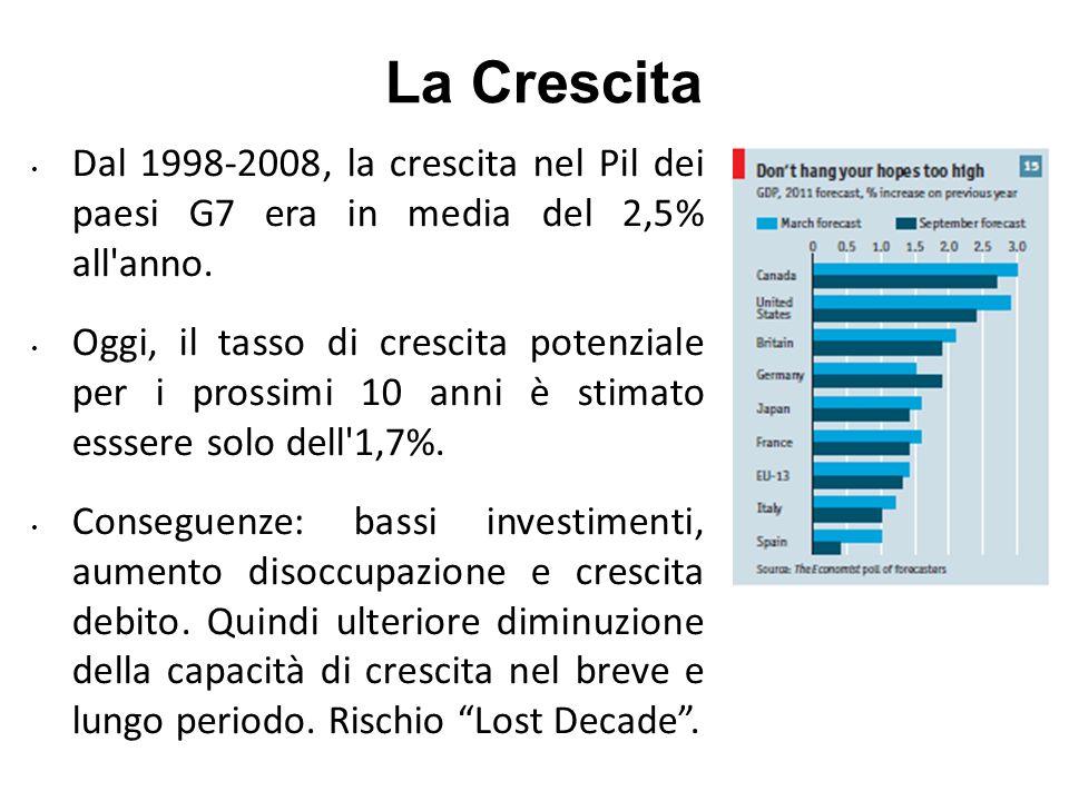 La Crescita Dal 1998-2008, la crescita nel Pil dei paesi G7 era in media del 2,5% all anno.