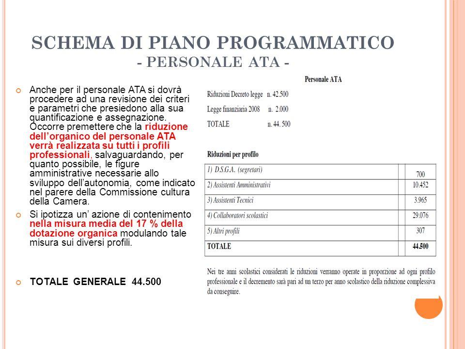 SCHEMA DI PIANO PROGRAMMATICO - PERSONALE ATA - Anche per il personale ATA si dovrà procedere ad una revisione dei criteri e parametri che presiedono alla sua quantificazione e assegnazione.