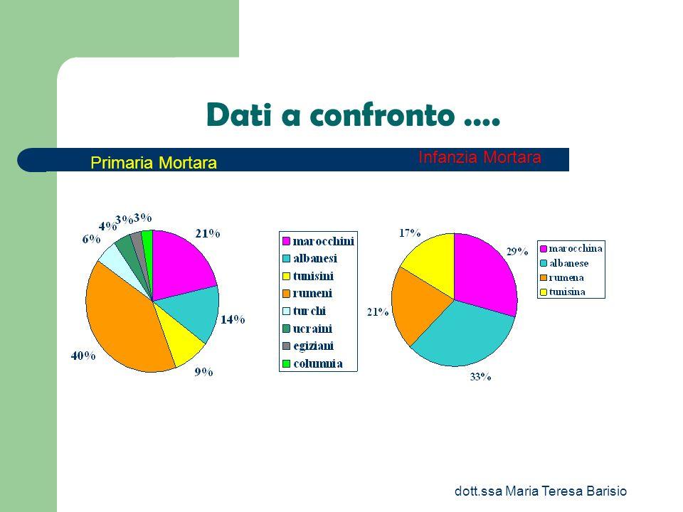 dott.ssa Maria Teresa Barisio Dati a confronto …. Primaria Mortara Infanzia Mortara