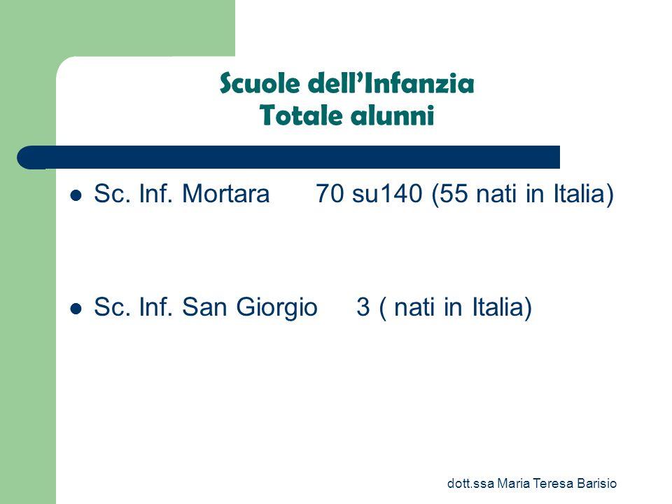 dott.ssa Maria Teresa Barisio Scuole dellInfanzia Totale alunni Sc. Inf. Mortara 70 su140 (55 nati in Italia) Sc. Inf. San Giorgio 3 ( nati in Italia)