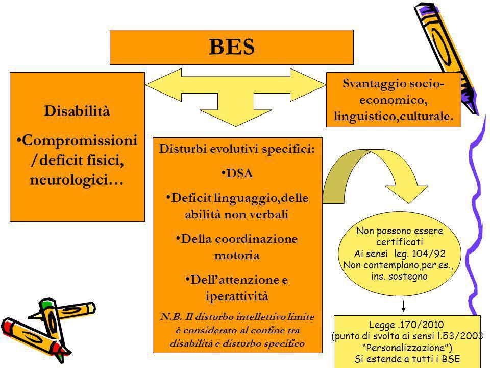 Disabilità Compromissioni /deficit fisici, neurologici… Svantaggio socio- economico, linguistico,culturale.