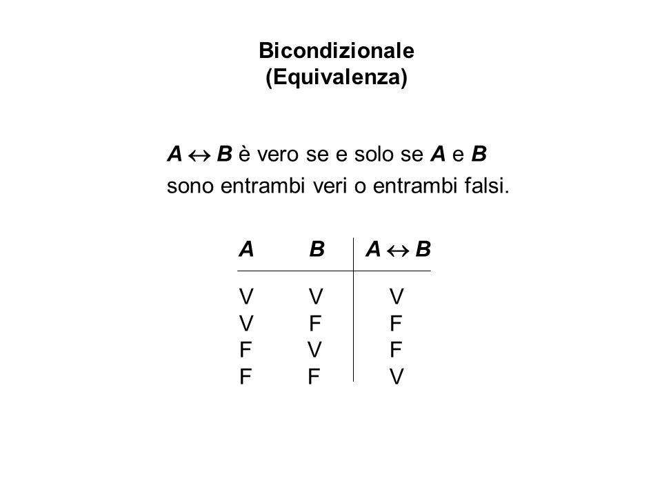 A B è vero se e solo se A e B sono entrambi veri o entrambi falsi. A BA B V V V V F F F V F F F V Bicondizionale (Equivalenza)