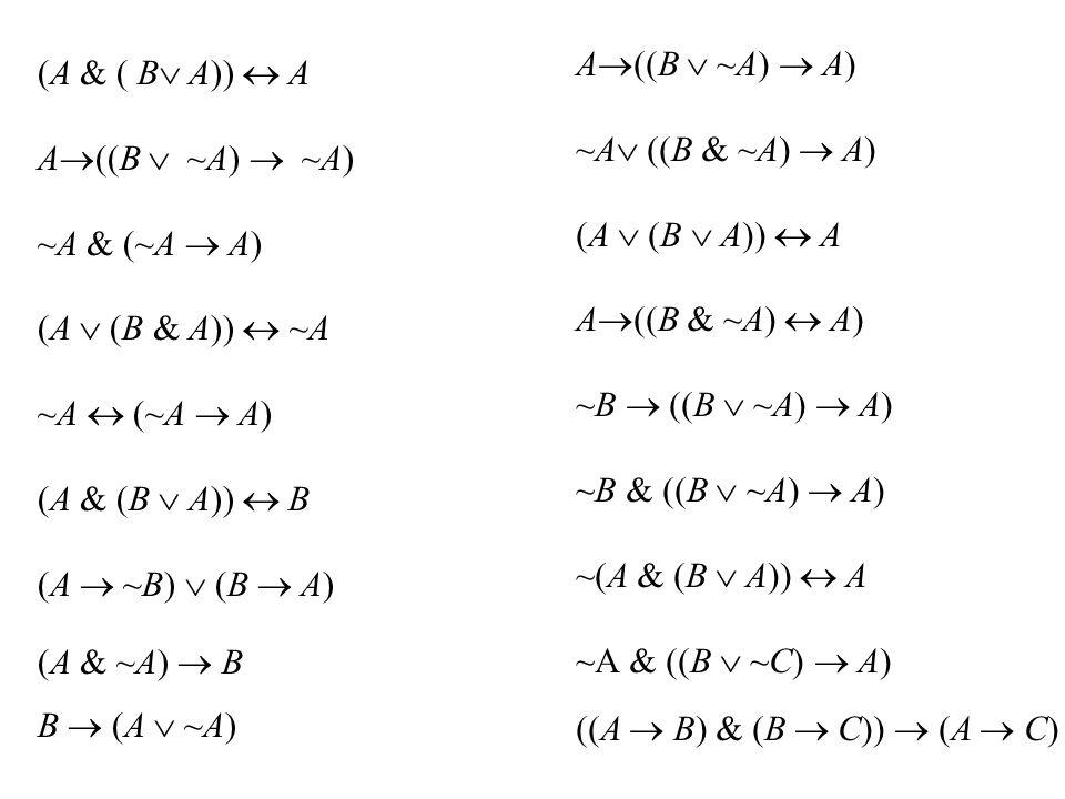A ((B ~A) A) ~A ((B & ~A) A) (A (B A)) A A ((B & ~A) A) ~B ((B ~A) A) ~B & ((B ~A) A) ~(A & (B A)) A ~A & ((B ~C) A) ((A B) & (B C)) (A C) (A & ( B A)