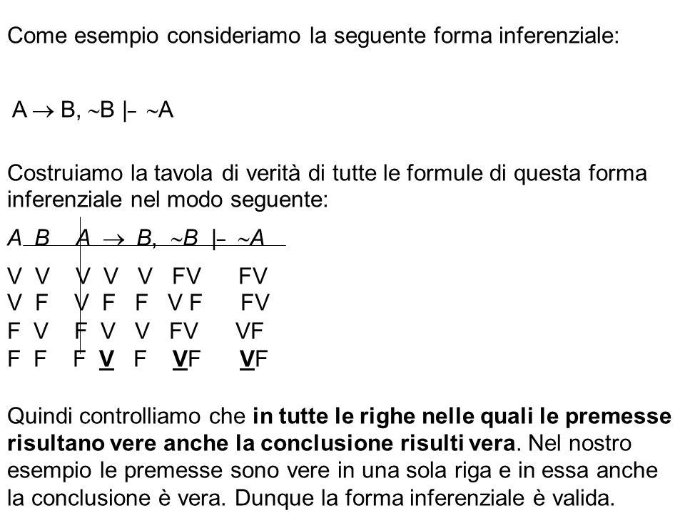 Come esempio consideriamo la seguente forma inferenziale: A B, B | _ A Costruiamo la tavola di verità di tutte le formule di questa forma inferenziale