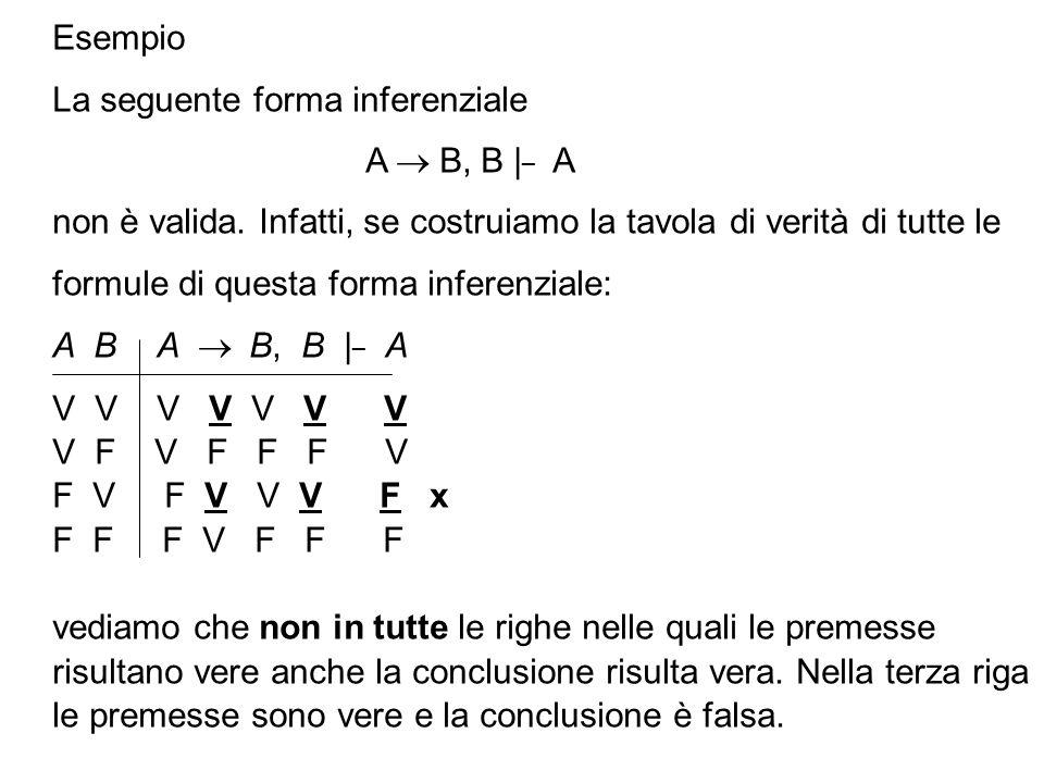 Esempio La seguente forma inferenziale A B, B | _ A non è valida. Infatti, se costruiamo la tavola di verità di tutte le formule di questa forma infer