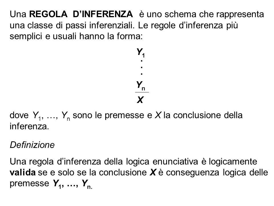 Una REGOLA DINFERENZA è uno schema che rappresenta una classe di passi inferenziali. Le regole dinferenza più semplici e usuali hanno la forma: Y 1. Y