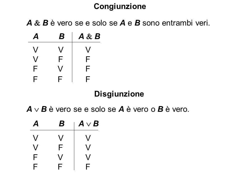 A B è vero se e solo se A e B sono entrambi veri. A B A B V V V V F F F V F F F F Disgiunzione A B è vero se e solo se A è vero o B è vero. A B A B V
