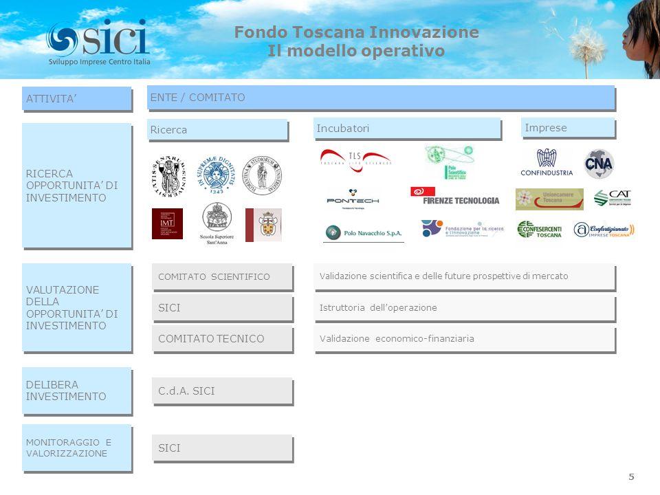 5 Fondo Toscana Innovazione Il modello operativo ATTIVITA RICERCA OPPORTUNITA DI INVESTIMENTO ENTE / COMITATO VALUTAZIONE DELLA OPPORTUNITA DI INVESTI