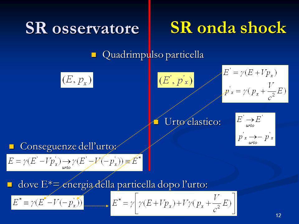 12 SR osservatore SR onda shock Urto elastico: Urto elastico: Quadrimpulso particella Quadrimpulso particella Conseguenze dellurto: Conseguenze dellur