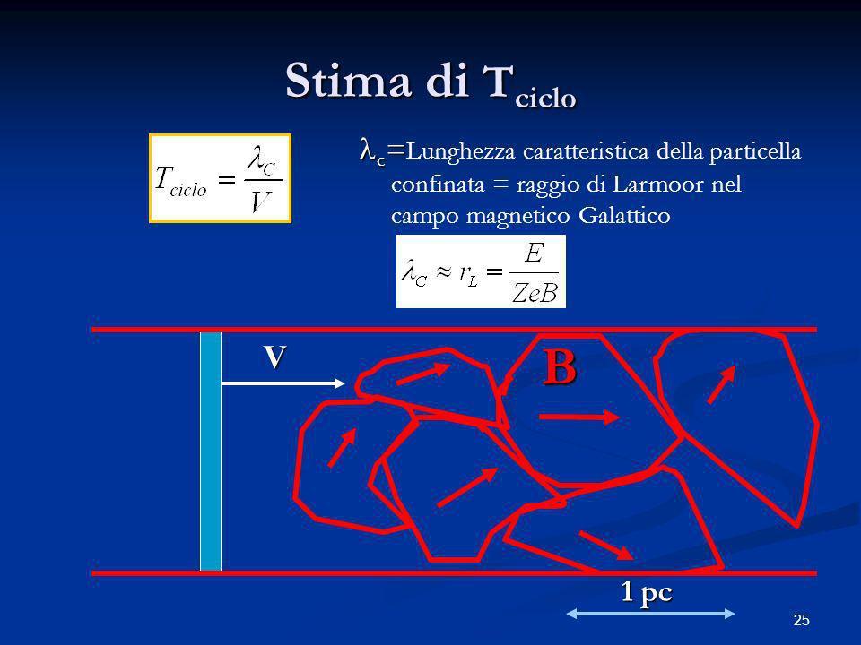 25 Stima di T ciclo V B 1 pc c = c = Lunghezza caratteristica della particella confinata = raggio di Larmoor nel campo magnetico Galattico