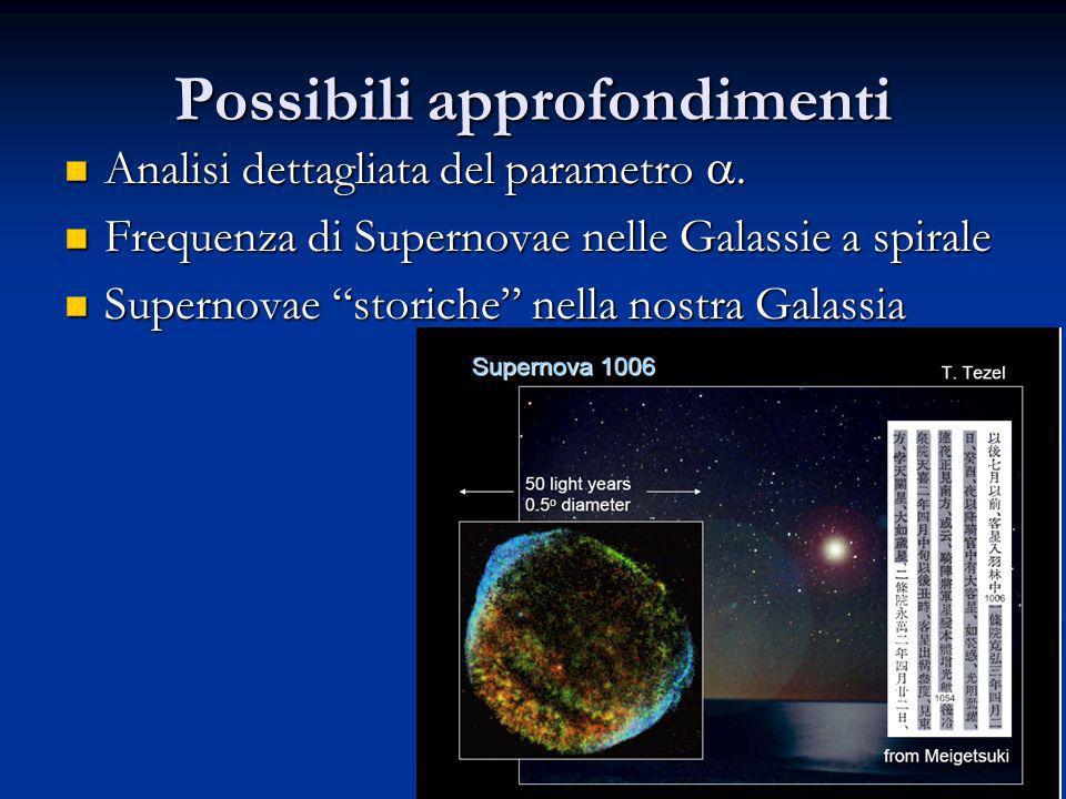 30 Possibili approfondimenti Analisi dettagliata del parametro. Analisi dettagliata del parametro. Frequenza di Supernovae nelle Galassie a spirale Fr