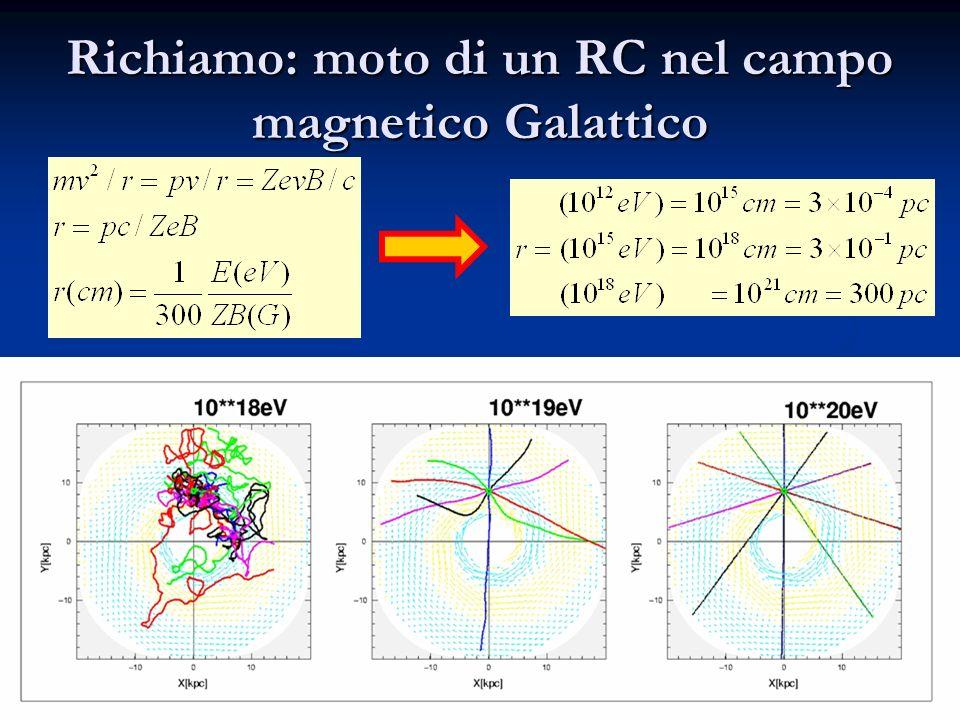 10 Richiamo: moto di un RC nel campo magnetico Galattico