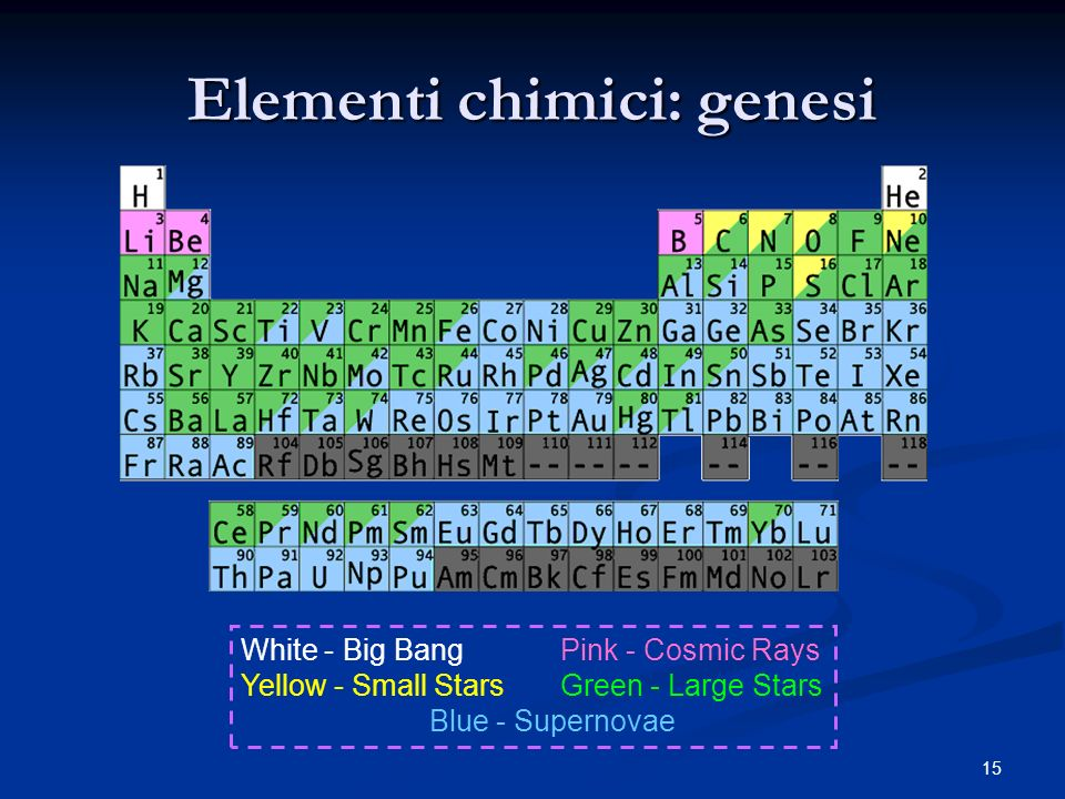 15 Elementi chimici: genesi White - Big Bang Pink - Cosmic Rays Yellow - Small Stars Green - Large Stars Blue - Supernovae