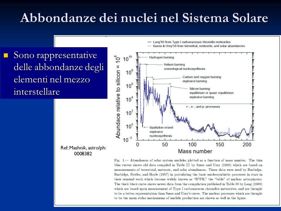 16 Abbondanze dei nuclei nel Sistema Solare Sono rappresentative delle abbondanze degli elementi nel mezzo interstellare Sono rappresentative delle ab