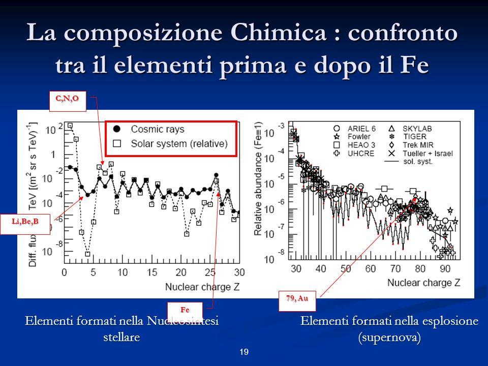 19 La composizione Chimica : confronto tra il elementi prima e dopo il Fe C,N,O Li,Be,B Fe 79, Au Elementi formati nella Nucleosintesi stellare Elemen