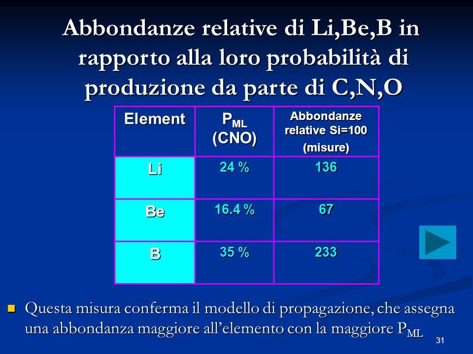 31 Element P ML (CNO) Abbondanze relative Si=100 (misure) Li 24 % 136 Be 16.4 % 67 B 35 % 233 Abbondanze relative di Li,Be,B in rapporto alla loro pro