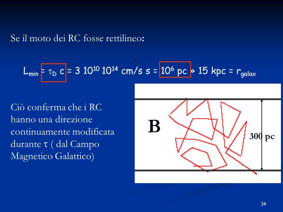 34 Se il moto dei RC fosse rettilineo: L min = D c = 3 10 10 10 14 cm/s s = 10 6 pc » 15 kpc = r galax Ciò conferma che i RC hanno una direzione conti