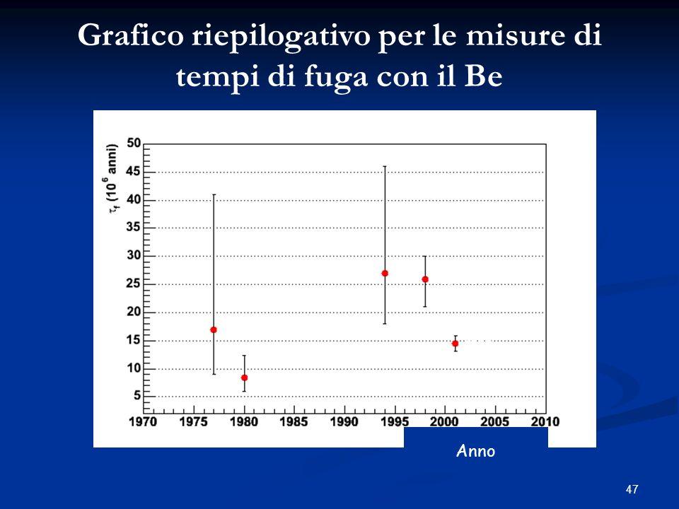 47 IMP-7/8 ISEE-3 ULYSSES VOYAGER CRIS Anno Grafico riepilogativo per le misure di tempi di fuga con il Be
