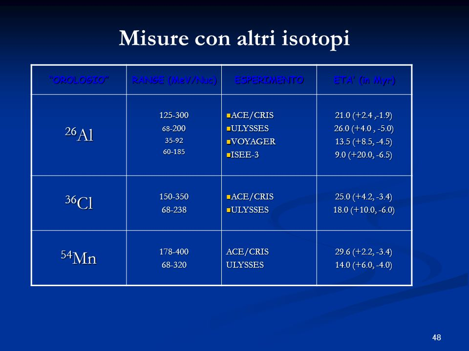48 OROLOGIO RANGE (MeV/Nuc) ESPERIMENTO ETA (in Myr) 26 Al 125-300 68- 200 35-9260-185 ACE/CRIS ACE/CRIS ULYSSES ULYSSES VOYAGER VOYAGER ISEE-3 ISEE-3