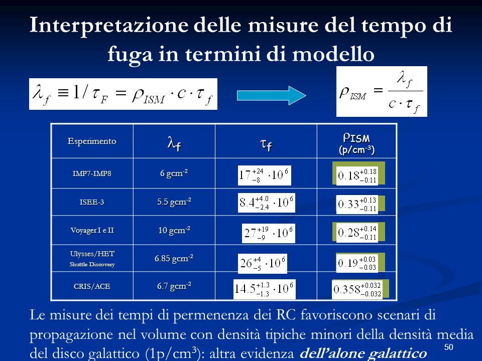 50 Esperimento f f ISM ISM (p/cm -3 ) IMP7-IMP8 6 gcm -2 ISEE-3 5.5 gcm -2 Voyager I e II 10 gcm -2 Ulysses/HET Shuttle Discovery 6.85 gcm -2 CRIS/ACE