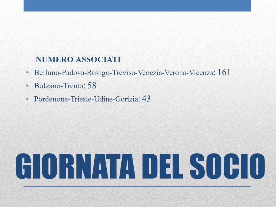 NUMERO ASSOCIATI Belluno-Padova-Rovigo-Treviso-Venezia-Verona-Vicenza : 161 Bolzano-Trento : 58 Pordenone-Trieste-Udine-Gorizia : 43 GIORNATA DEL SOCIO