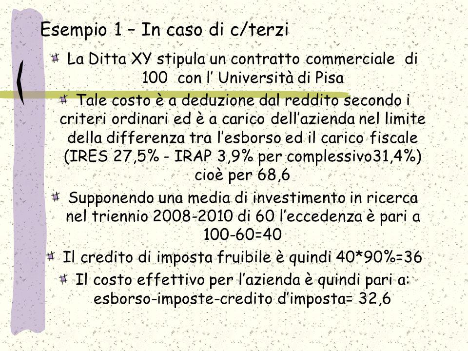 Esempio 1 – In caso di c/terzi La Ditta XY stipula un contratto commerciale di 100 con l Università di Pisa Tale costo è a deduzione dal reddito secondo i criteri ordinari ed è a carico dellazienda nel limite della differenza tra lesborso ed il carico fiscale (IRES 27,5% - IRAP 3,9% per complessivo31,4%) cioè per 68,6 Supponendo una media di investimento in ricerca nel triennio 2008-2010 di 60 leccedenza è pari a 100-60=40 Il credito di imposta fruibile è quindi 40*90%=36 Il costo effettivo per lazienda è quindi pari a: esborso-imposte-credito dimposta= 32,6