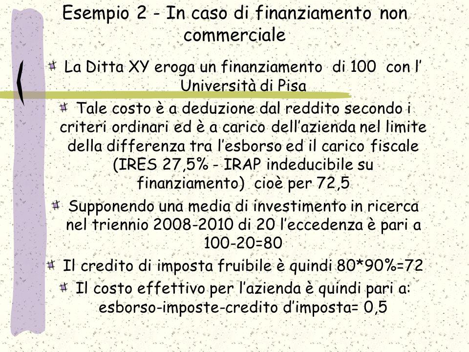 Esempio 3 - Certe volte ci si guadagna pure… La Ditta XY stipula un contratto commerciale di 100 con l Università di Pisa Tale costo è a deduzione dal reddito secondo i criteri ordinari ed è a carico dellazienda nel limite della differenza tra lesborso ed il carico fiscale (IRES 27,5% - IRAP 3,9% per complessivo 31,4%) cioè per 68,6 Supponendo una media di investimento in ricerca nel triennio 2008-2010 pari a 0 leccedenza è 100 Il credito di imposta fruibile è quindi 100*90%=90 Il ricavo per lazienda è quindi pari a: esborso- imposte-credito dimposta= 21,4