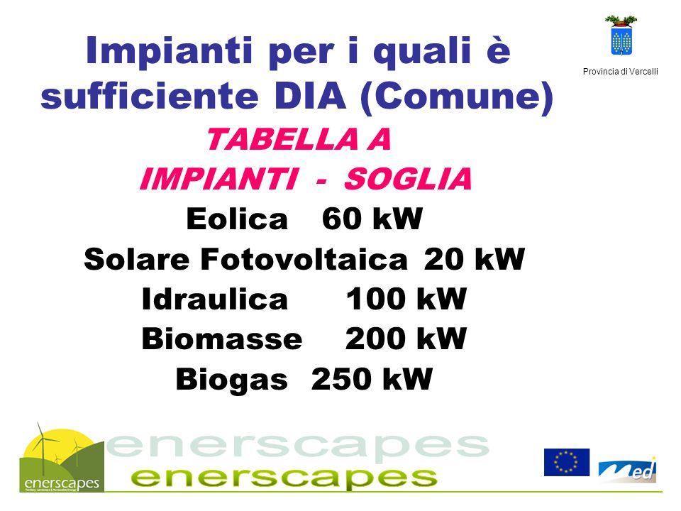 Provincia di Vercelli Impianti per i quali è sufficiente DIA (Comune) TABELLA A IMPIANTI -SOGLIA Eolica60 kW Solare Fotovoltaica20 kW Idraulica100 kW
