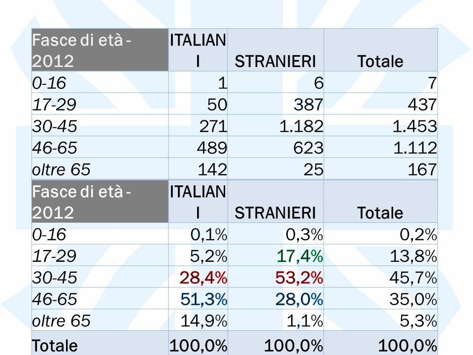 Fasce di età - 2012 ITALIAN ISTRANIERITotale 0-16167 17-2950387437 30-452711.1821.453 46-654896231.112 oltre 6514225167 Totale9532.2233.176 Fasce di età - 2012 ITALIAN ISTRANIERITotale 0-160,1%0,3%0,2% 17-295,2%13,8% 30-4545,7% 46-6535,0% oltre 6514,9%1,1%5,3% Totale100,0%