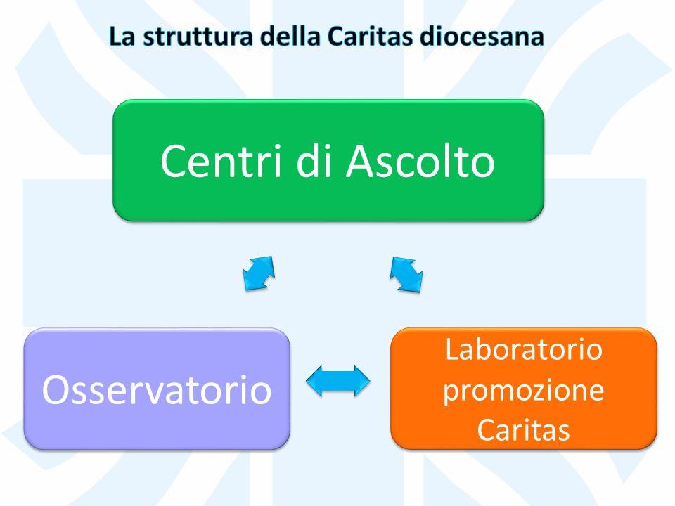 Centri di Ascolto Osservatorio Laboratorio promozione Caritas