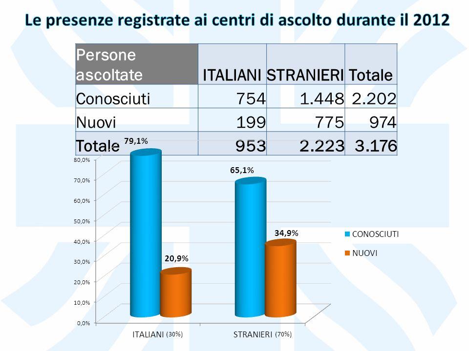 Persone ascoltateITALIANISTRANIERITotale Conosciuti7541.4482.202 Nuovi199775974 Totale9532.2233.176 (30%)(70%)