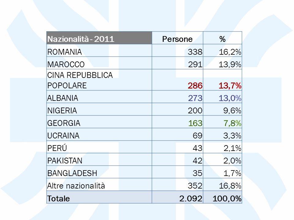 Nazionalità - 2011Persone% ROMANIA33816,2% MAROCCO29113,9% CINA REPUBBLICA POPOLARE ALBANIA NIGERIA2009,6% GEORGIA UCRAINA693,3% PERÚ432,1% PAKISTAN422,0% BANGLADESH351,7% Altre nazionalità35216,8% Totale2.092100,0%