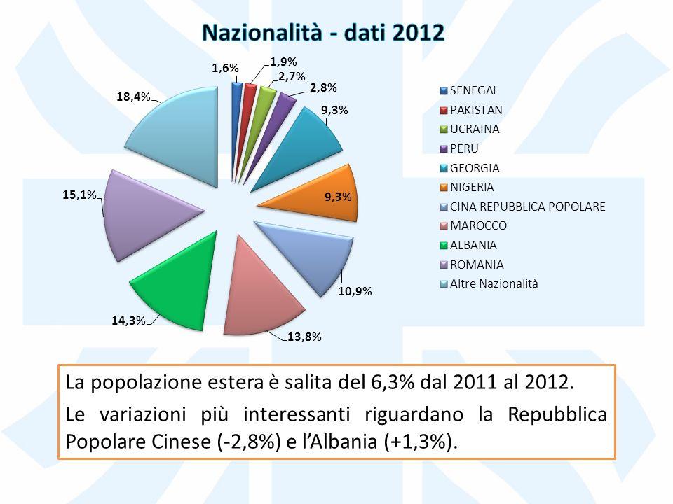 La popolazione estera è salita del 6,3% dal 2011 al 2012.