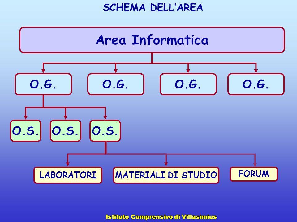 Area Informatica O.G. O.S. LABORATORI FORUM MATERIALI DI STUDIO SCHEMA DELLAREA Istituto Comprensivo di Villasimius