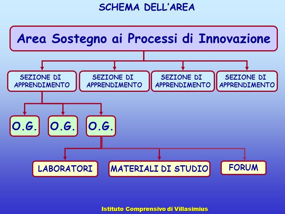 Area Sostegno ai Processi di Innovazione SEZIONE DI APPRENDIMENTO SEZIONE DI APPRENDIMENTO SEZIONE DI APPRENDIMENTO SEZIONE DI APPRENDIMENTO O.G. LABO