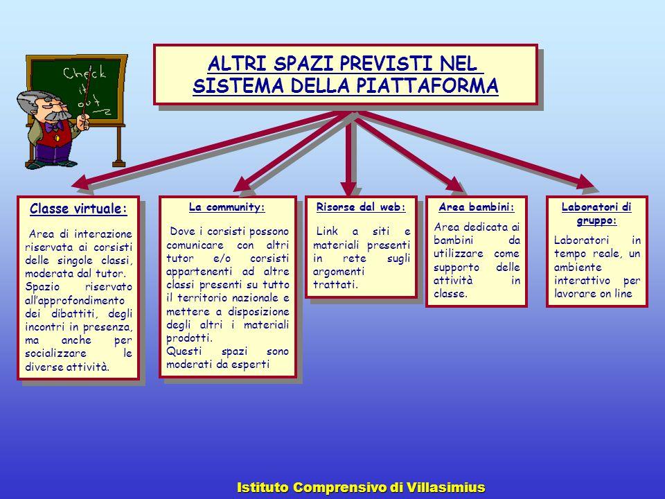 Classe virtuale: Area di interazione riservata ai corsisti delle singole classi, moderata dal tutor. Spazio riservato allapprofondimento dei dibattiti