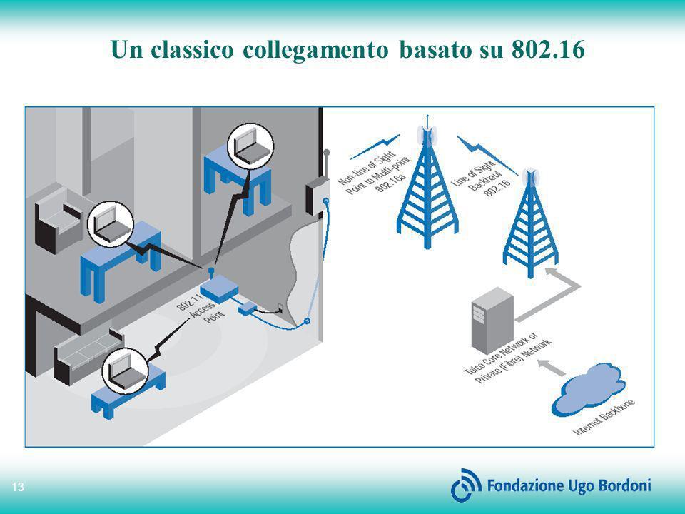 13 Un classico collegamento basato su 802.16