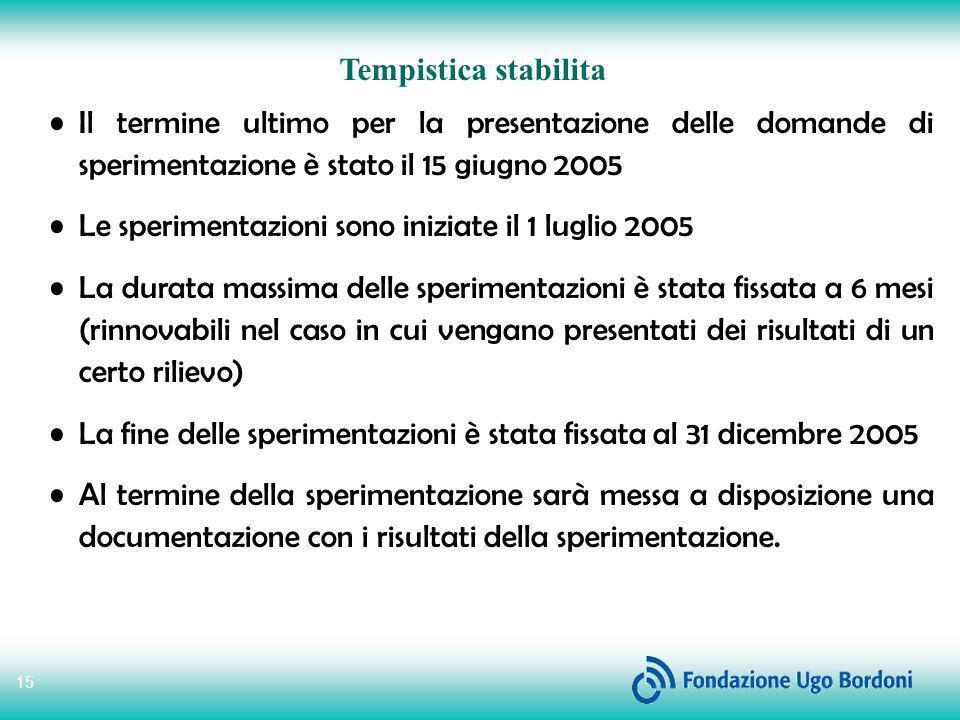 15 Tempistica stabilita Il termine ultimo per la presentazione delle domande di sperimentazione è stato il 15 giugno 2005 Le sperimentazioni sono iniz