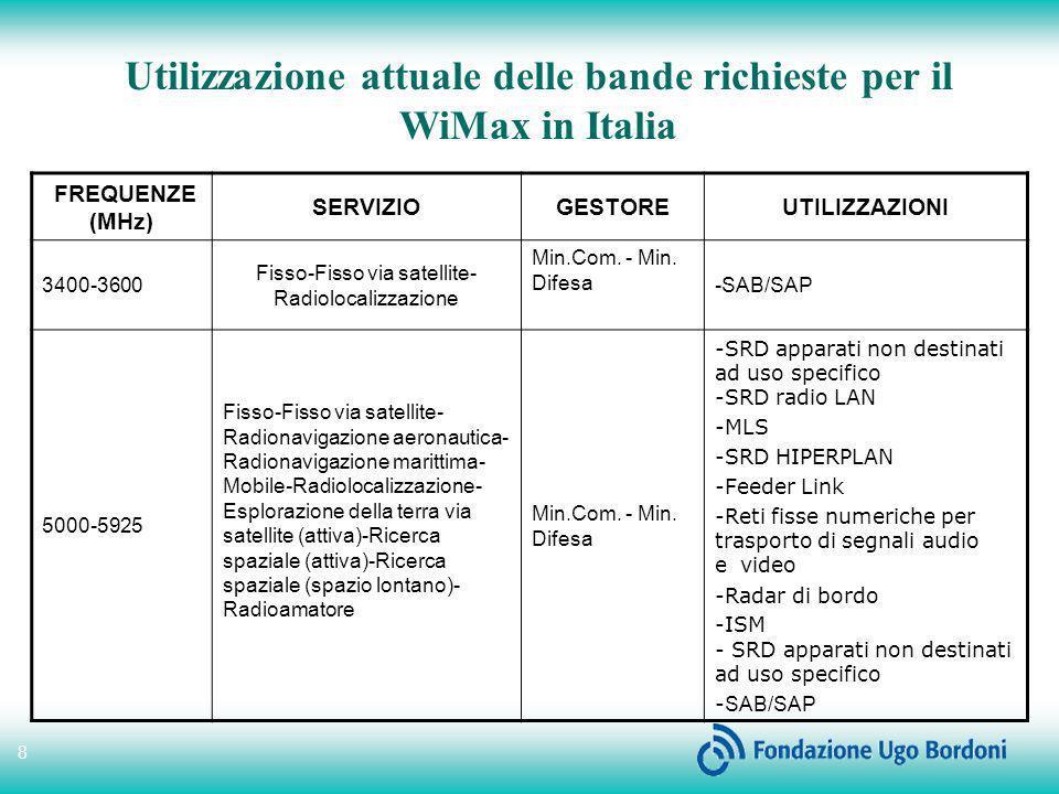 8 FREQUENZE (MHz) SERVIZIOGESTOREUTILIZZAZIONI 3400-3600 Fisso-Fisso via satellite- Radiolocalizzazione Min.Com. - Min. Difesa -SAB/SAP 5000-5925 Fiss